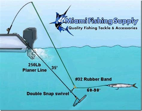 How To Use A Planer Fishing