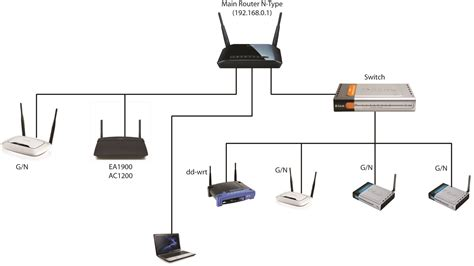How To Use A Router As An Access Point