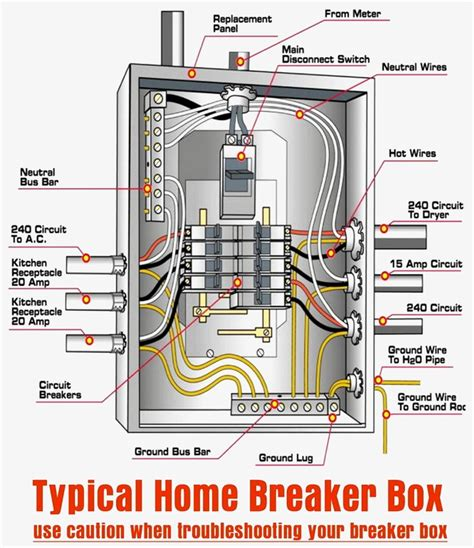 How To Wire A Home Circuit Breaker Box