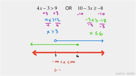 How To Work Out Compound Inequality Problems