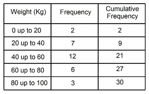 How To Work Out Cumulative Frequency