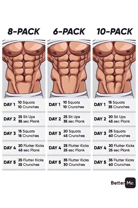 How Can I Get A Quick Six Pack And How To Get A Defined Six Pack In A Month