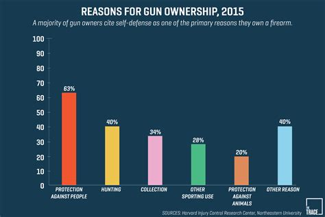 How Many People Own Guns For Self Defense Only And How To Stop Being Self Defensive