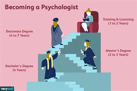 How Many Years Of College To Become A Clinical Psychologist And Iq Psychologist In The Crib