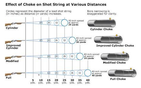 How To Use Chokes On A Shotgun And How To Use Shotgun Mlf