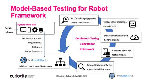 How To Use Robot Framework With Python