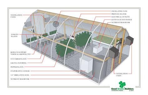 Hydroponic-Greenhouse-Design-Plans