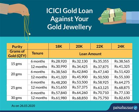 Icici Personal Loan Interest Rates
