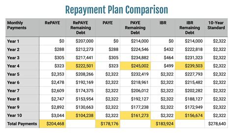 Income-Driven-Repayment-Plan-Table