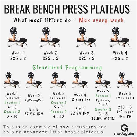 Increase-Bench-Press-Workout-Plan