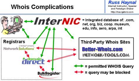 💯[shop Now] Whois Domain Lookup Crazy Domains Au
