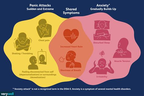 Is Anxiety Panic Attacks And What Is Situationally Predisposed Panic Attack