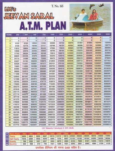 Jeevan-Anand-Plan-149-Table