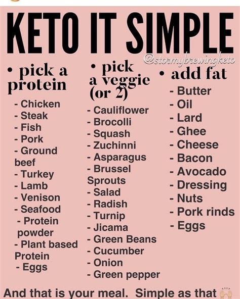 @ Keeping Keto Simple.