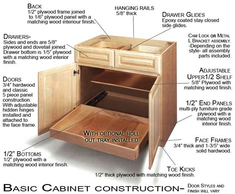 Kitchen Cabinet Carcass Construction