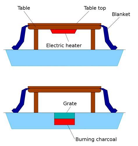 Kotatsu-Table-Plans