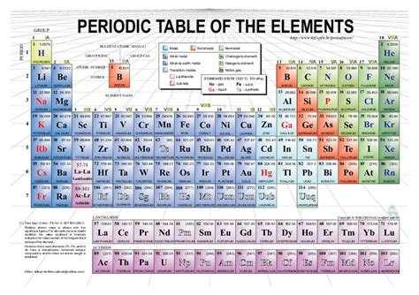 Learning The Elements Of The Periodic Table Lesson Plans