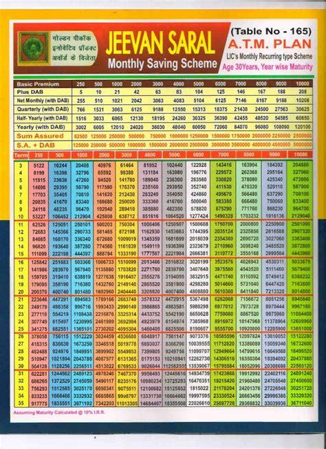 Lic-Atm-Plan-Table-165