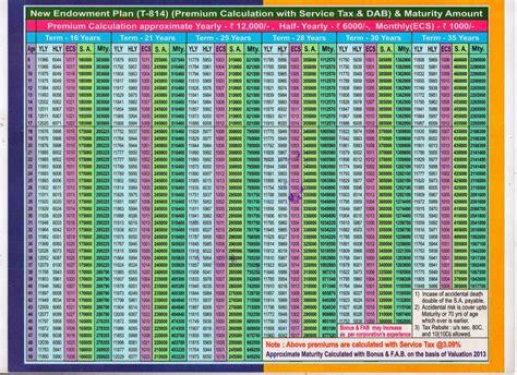 Lic-Endowment-Plan-Table-814