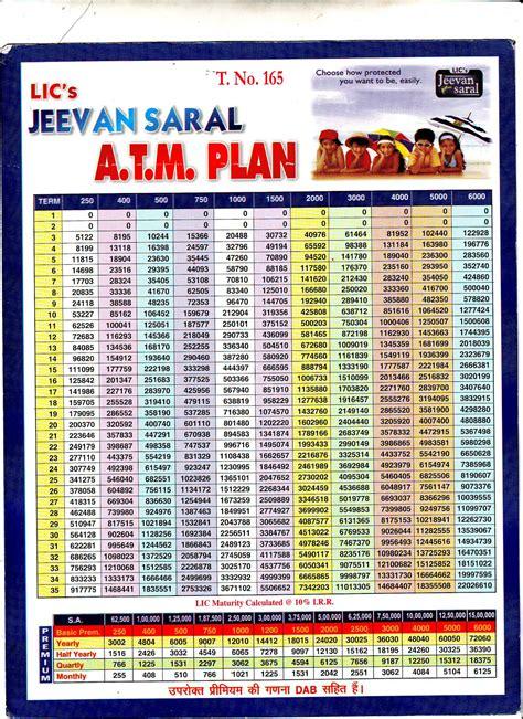 Lic-Jeevan-Saral-Plan-Table-165