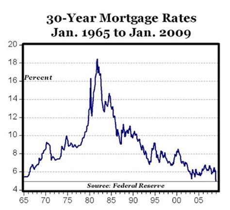 Lowest Auto Loan Rates Ma