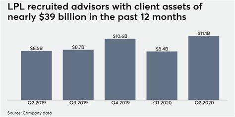 Lpl Financial Planning And Sdsu Financial Planning