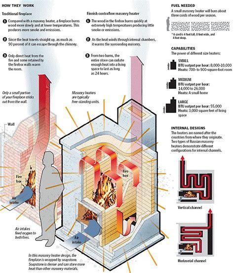 Masonry-Wood-Heater-Plans