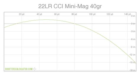 Maximum 22 Long Rifle Practical Distance And Most Accurate 22 Ammo In A Henry Rifle