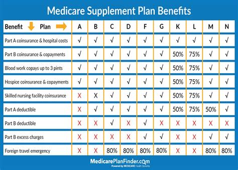 Medicare-Plans-Comparison-Table