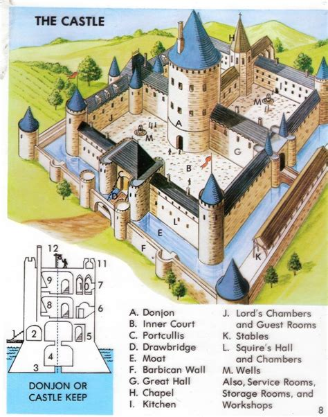 Medieval Castle Design And Layout