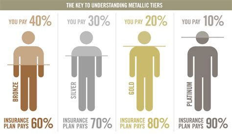 Metal Plans Of The Affordable Care Act