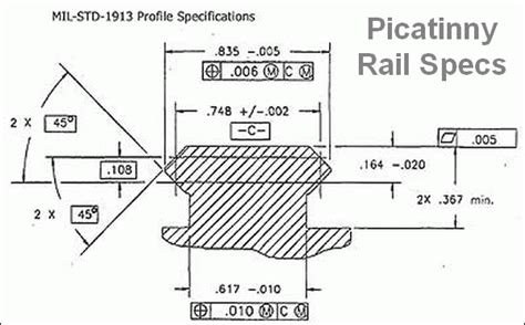 Mil Spec Picatinny Rail Spec And Mounting A Picatinny Rail To Ak47 Wood Furniture