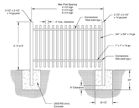 Milpitas Residential Fence Plan Requirements