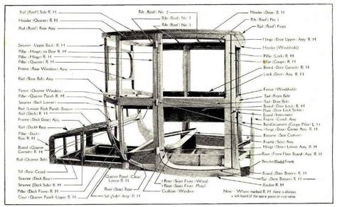 Model T Truck Wood Body Plans In Human