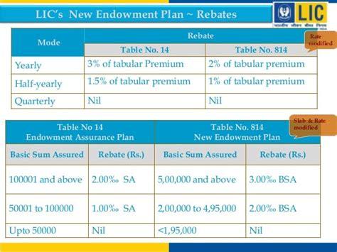 New-Endowment-Plan-Table-No-814