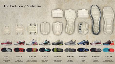 Nike Sneakers Facts