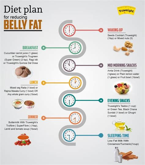 Nutrition-Plans-To-Shed-Fat