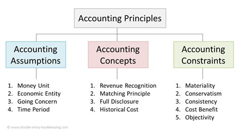 [pdf] Principles Of Book-Keeping.