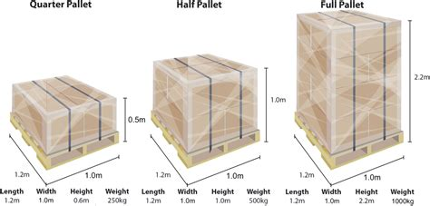 Pallet Box Dimensions Standard