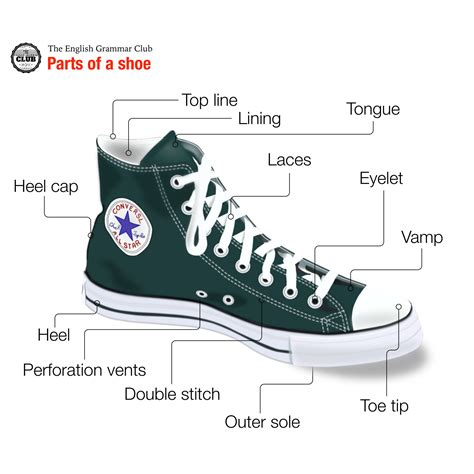 Parts Of Converse Sneakers