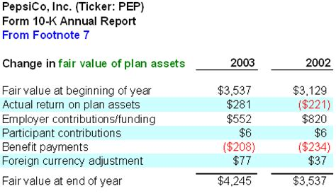Pension-Expense-Plan-Assets-Pbo-Table
