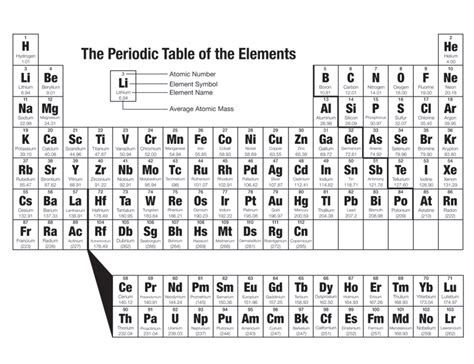 Periodic-Table-Of-Elements-Lesson-Plans-Middle-School