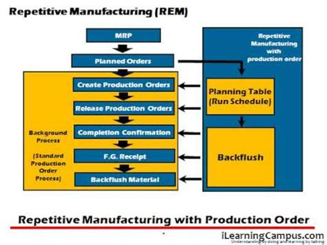 Planning Table For Repetitive Manufacturing
