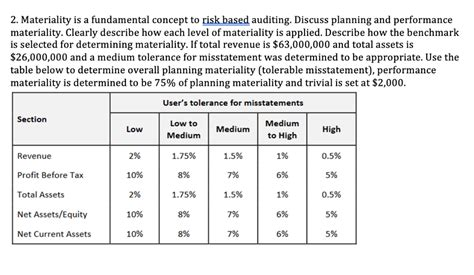 Planning-Materiality-Table