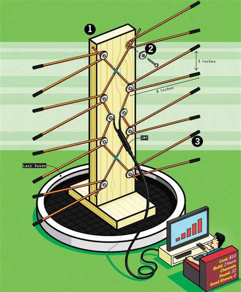 Plans for homemade tv antenna Image