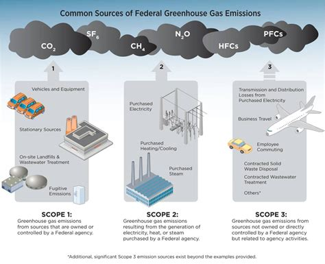 Plans-To-Reduce-Greenhouse-Gas-Emissions