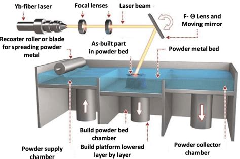Powder Bed Fusion Types