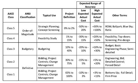 Project-Plan-Estimated-Phase-Table