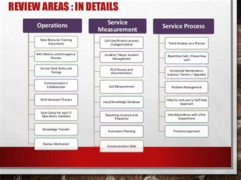 Project-Plan-For-Service-Desk