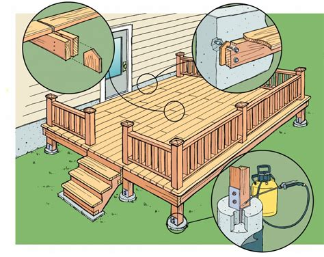 Proper Way To Build A Deck